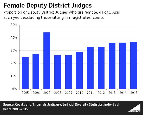 female deputy district judges