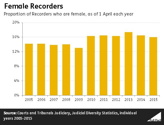 female recorders