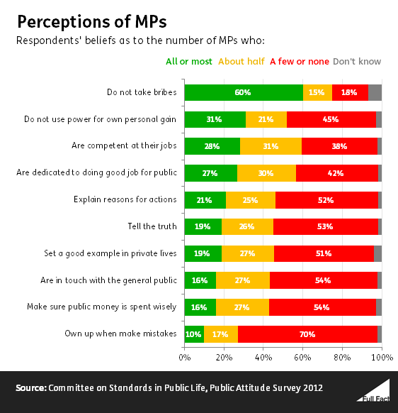 perceptions_of_mps