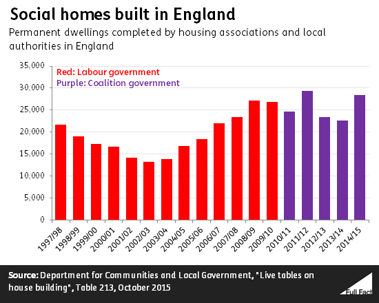 social_homes_built_in_england