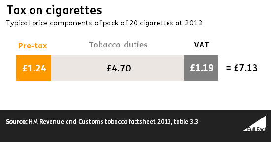 Cigarette Smoking Cost