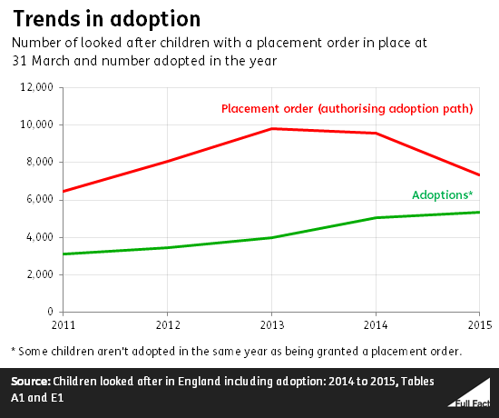 trends_in_adoption.fw