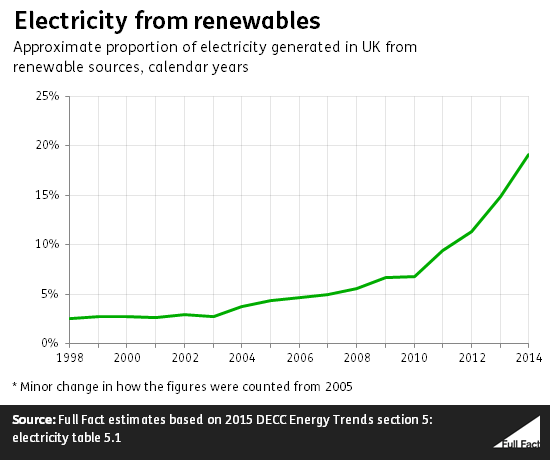 electricity_from_renewables