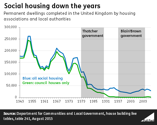 social_housing_down_the_years