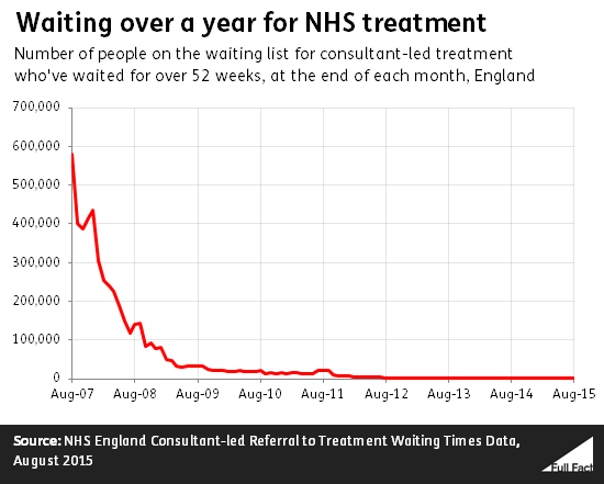 waiting_over_a_year_for_nhs_treatment