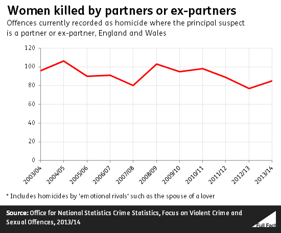 women_killed_by_partners_or_ex_partners