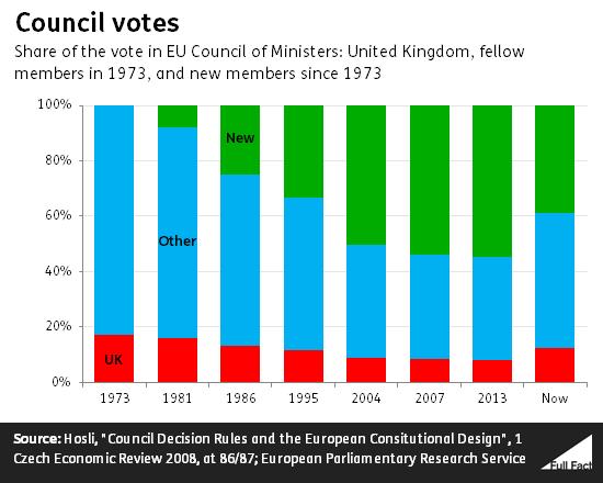 council_votes