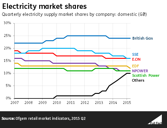 electricity_market_shares