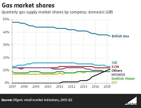 gas_market_shares